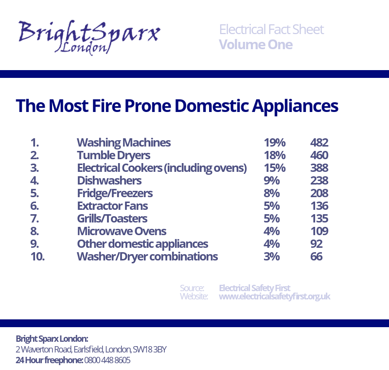 BrightSparx London Fact Sheet #1: The Ten Most Fire Prone Domestic Appliances